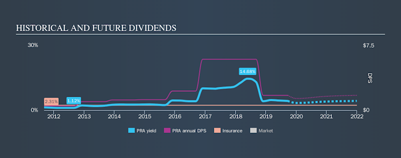 NYSE:PRA Historical Dividend Yield, September 22nd 2019