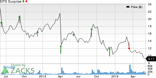 Cloudera (CLDR) to Report Q1 Earnings: What's in the Cards?