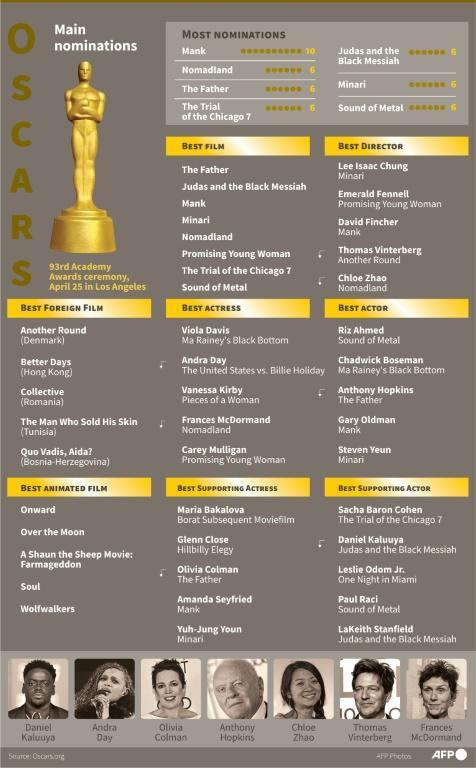 Key nominations for the 93rd Oscars, to be held on April 25, 2021