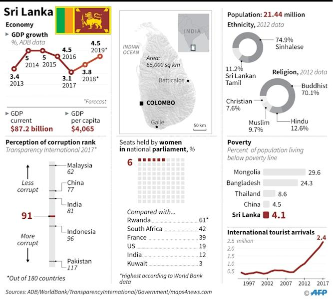 Factfile on Sri Lanka