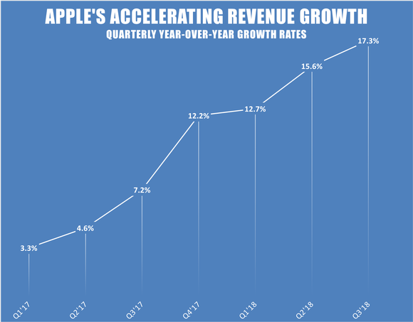A line chart showing Apple's accelerating year-over-year revenue growth rates by quarter.