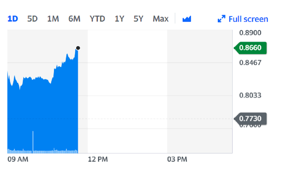 Juventus shares climbed 12% higher on the back of the news. Chart: Yahoo Finance