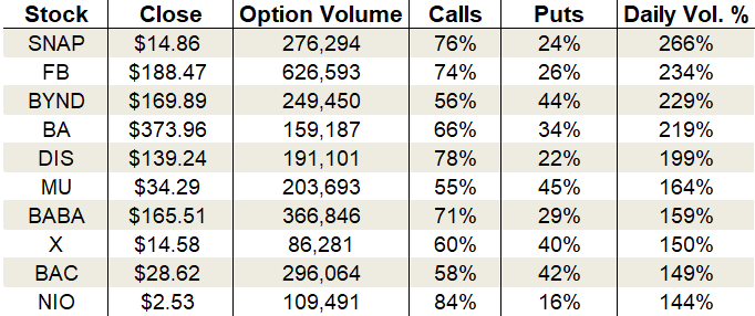 Wednesday's Vital Data: Snap, Boeing and United States Steel, options trading