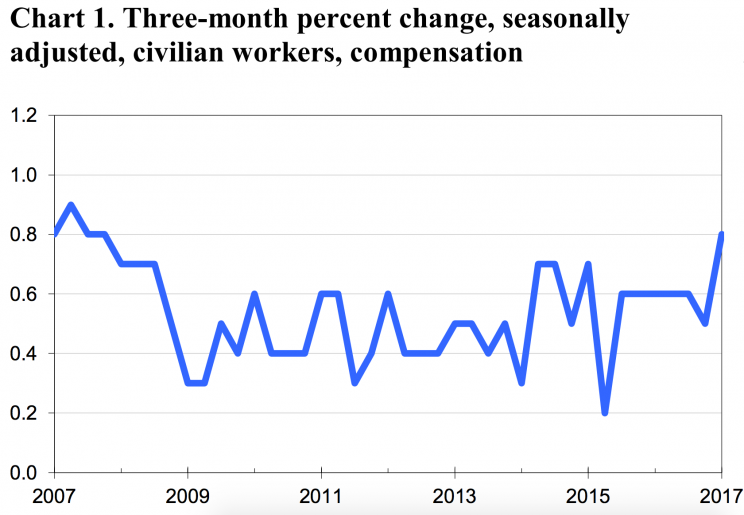 Quarterly wage growth just had its best quarter since 2007. (Source: BLS)