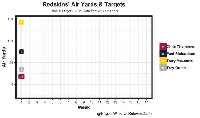 Redskins air yards and targets