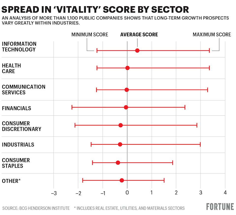 """Chart shows spread in BCG's """"vitality"""" score by sector"""