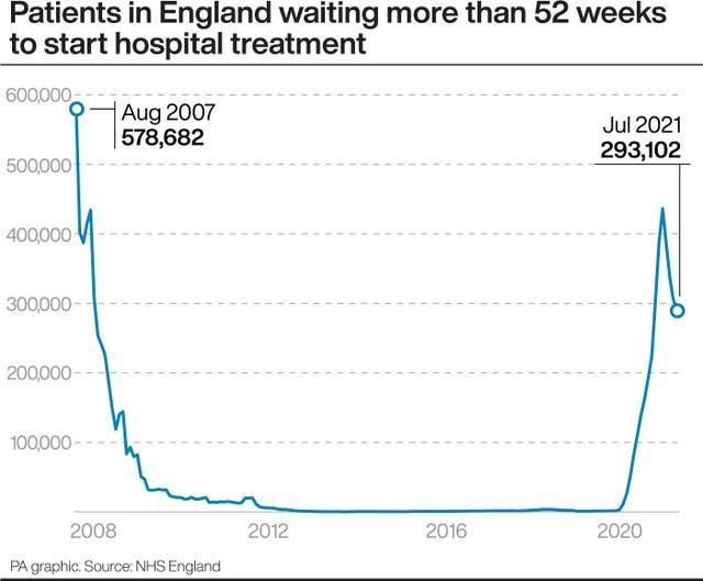 Patients in England waiting more than 52 weeks to start hospital treatment