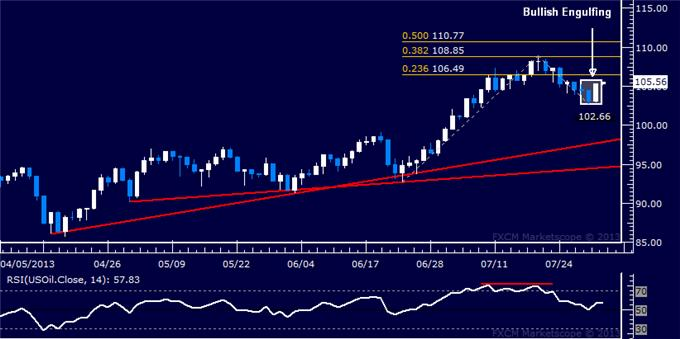 Forex_Dollar_Stalls_at_Chart_Resistance_SP_500_Standstill_Continues_body_Picture_8.png, Dollar Stalls at Chart Resistance, S&P 500 Standstill Continues