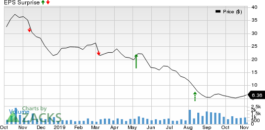 Nine Energy Service, Inc. Price and EPS Surprise