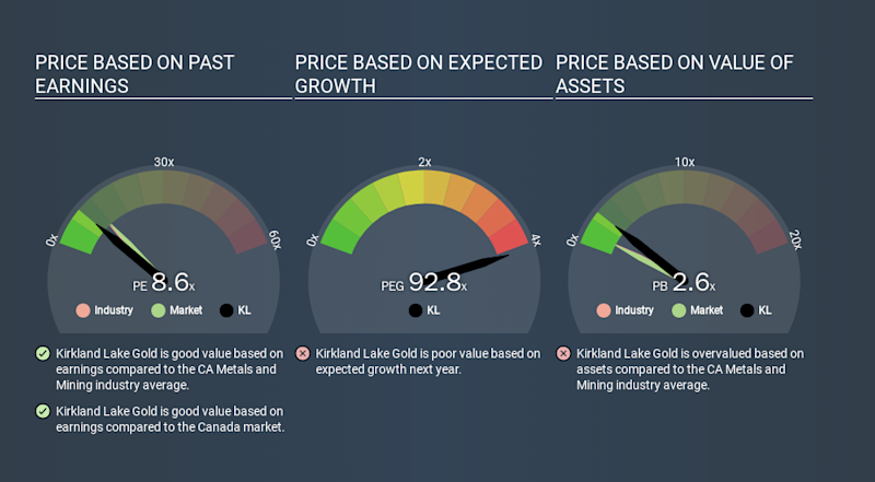 TSX:KL Price Estimation Relative to Market, March 14th 2020