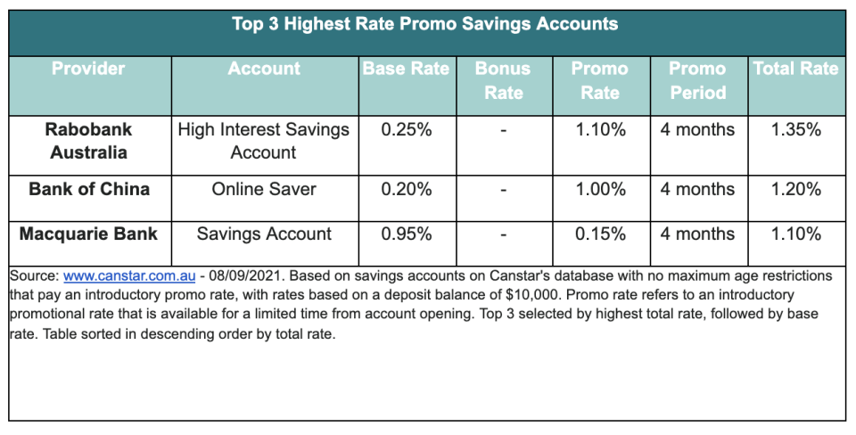 A chart showing the top three highest rate promo savings accounts.