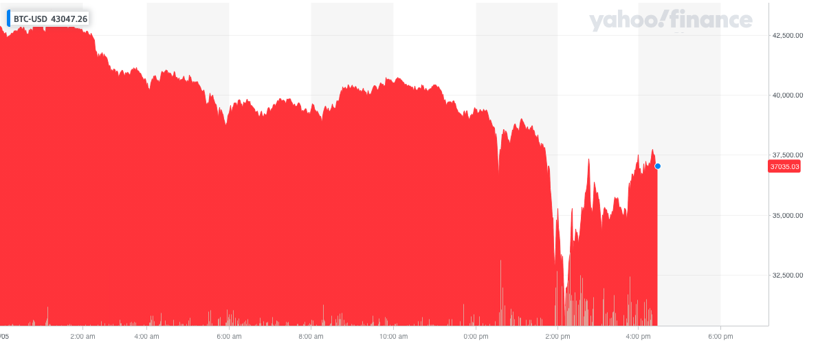 Bitcoin sold off sharply as North America woke up before recovering some of the losses. Photo: Yahoo Finance UK