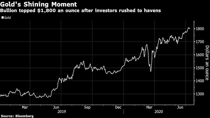Doomsday Hedge Fund Sees Gold Topping $3,000 an Ounce