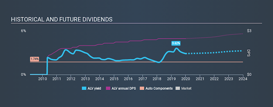 NYSE:ALV Historical Dividend Yield, December 30th 2019