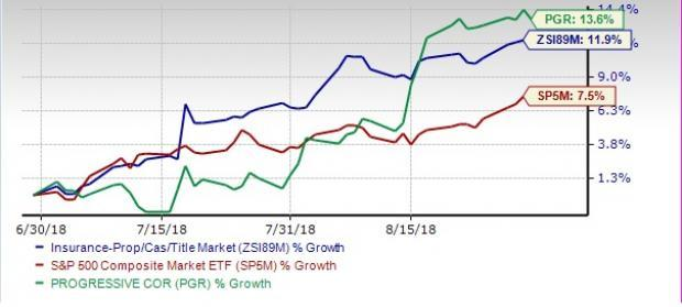 Banking on a favorable operating environment, P&C Insurance Industry outperforms the S&P 500 quarter to date. We shortlist four Growth stocks for better returns.