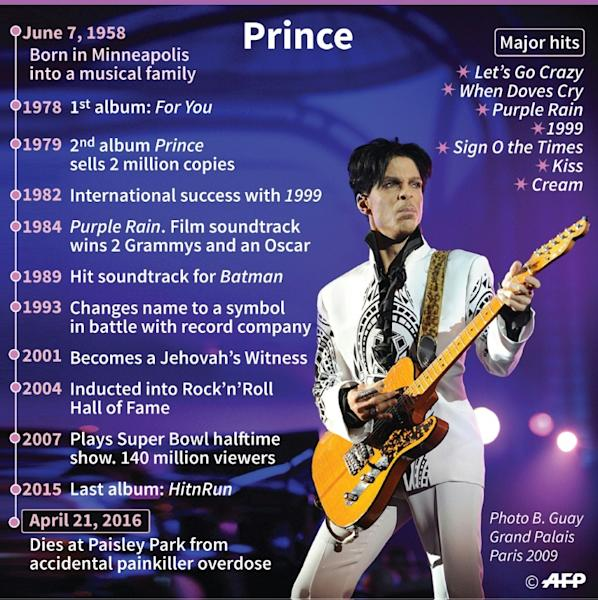 Key dates in the life of Prince