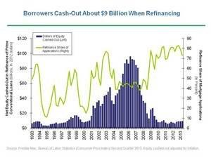 Refinance Cash-Out Share Increases; Remains Low Historically