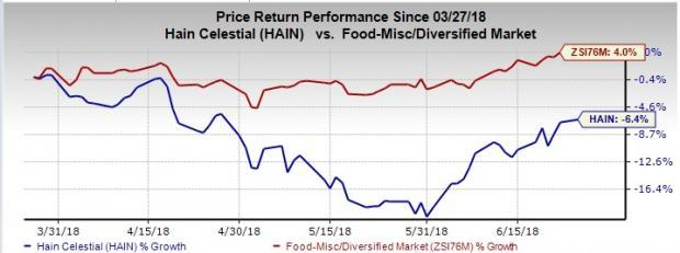 Hain Celestial (HAIN) is undertaking several measures to tide over dismal bottom-line performance in the third quarter.