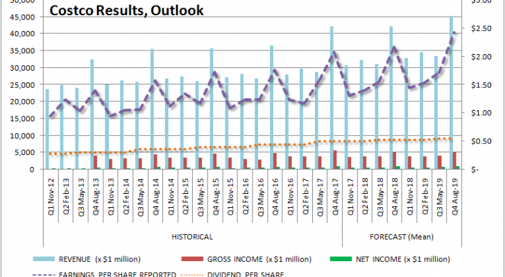 Costco results, outlook