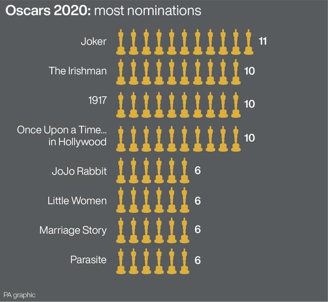 Oscars 2020: most nominations.