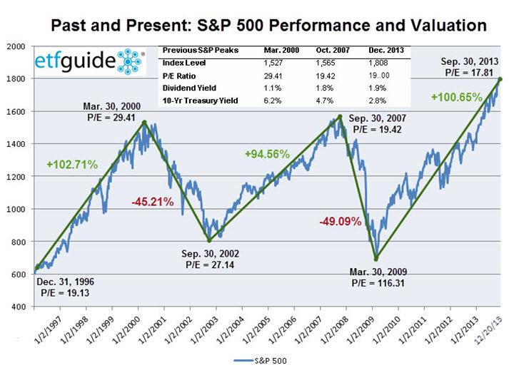 Past and Present S&P 500 Valuations