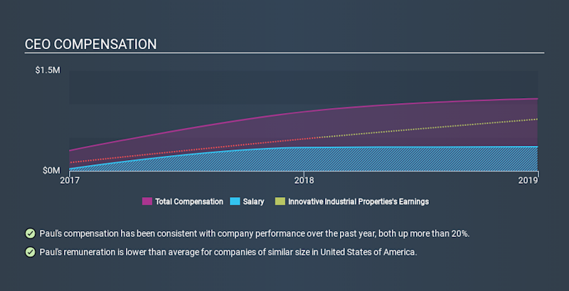 NYSE:IIPR CEO Compensation, December 9th 2019
