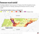 Map shows 7-day observed rainfall in inches