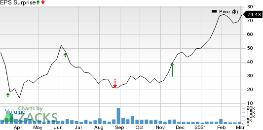 The Childrens Place, Inc. Price and EPS Surprise