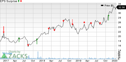 Acushnet Holdings Corp. Price and EPS Surprise