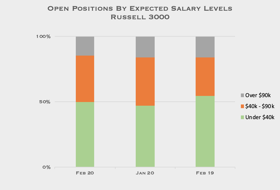 Open positions by expected salary levels