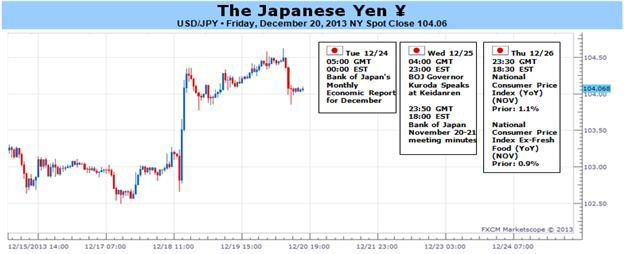 Stronger_Japanese_Inflation_to_Spur_Yen_Correction_as_BoJ_Sits_Pat_body_Picture_1.png, Stronger Japanese Inflation to Spur Yen Correction as BoJ Sits Pat