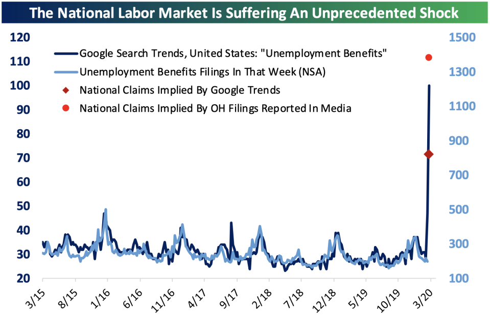 """Google search traffic for """"unemployment benefits"""" suggests a big rise in weekly initial jobless claims is coming on Thursday and in the weeks ahead. (Source: Bespoke Investment Group)"""