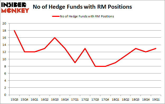 No of Hedge Funds with RM Positions