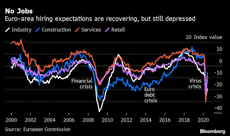 A Jobless Recovery Is Becoming a Real Risk for Europe's Economy
