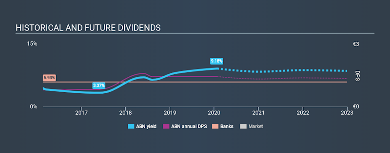 ENXTAM:ABN Historical Dividend Yield, January 25th 2020