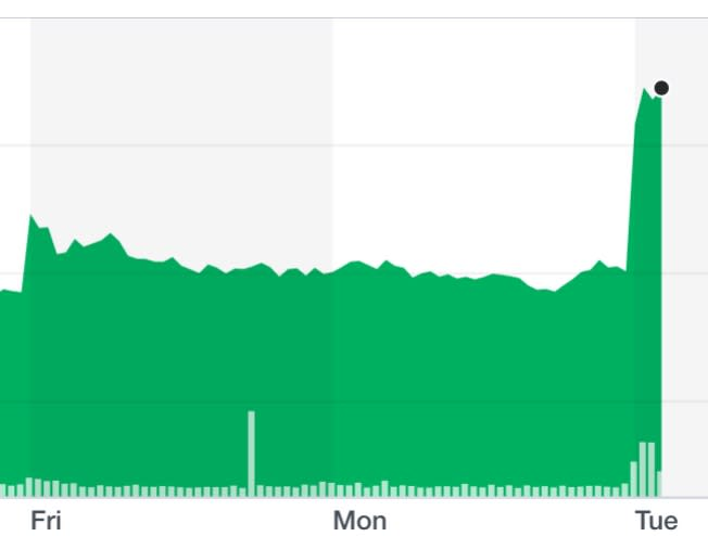 Premier Oil shares soared after the announcement on 7 January. Chart: Yahoo Finance UK