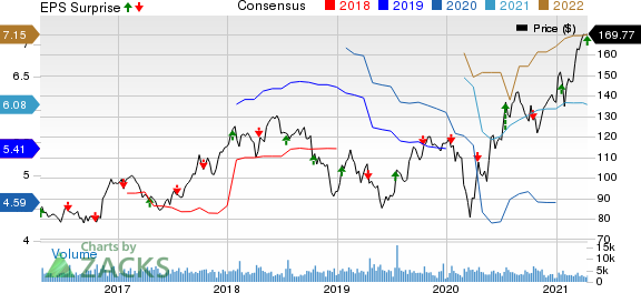 J.B. Hunt Transport Services, Inc. Price, Consensus and EPS Surprise