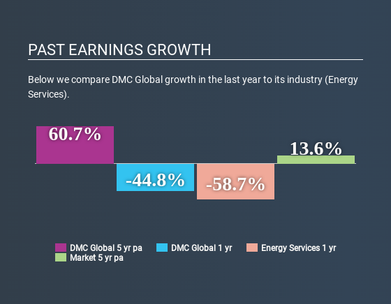 NasdaqGS:BOOM Past Earnings Growth July 2nd 2020