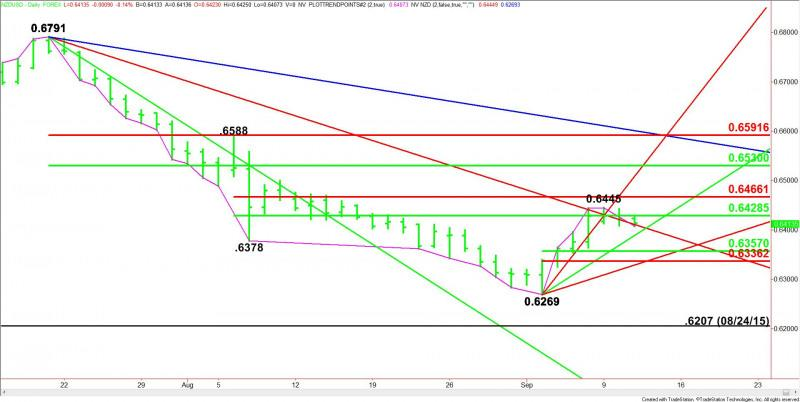 NZD/USD Forex Technical Analysis – Trend Changes to Up on