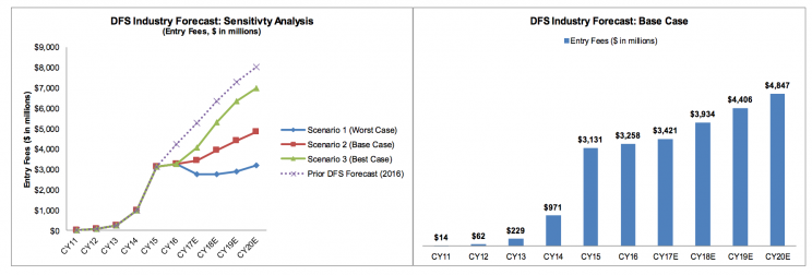DFS industry forecasts, via Eilers & Krejcik Gaming LLC