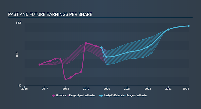 NasdaqGS:ATVI Past and Future Earnings, January 7th 2020
