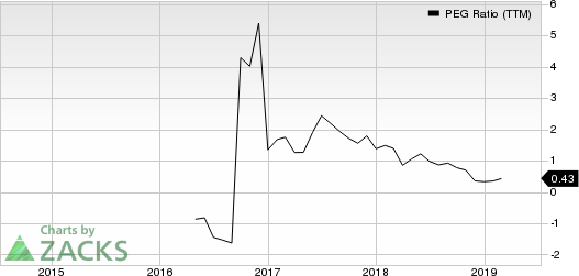 Asure Software Inc PEG Ratio (TTM)