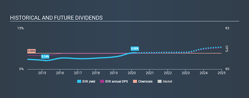 XTRA:EVK Historical Dividend Yield March 27th 2020