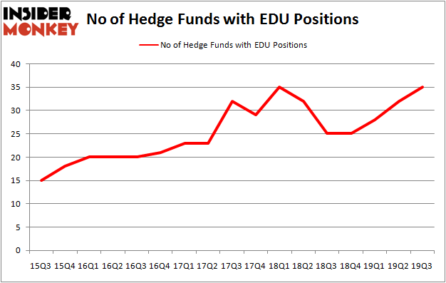 Is EDU A Good Stock To Buy?
