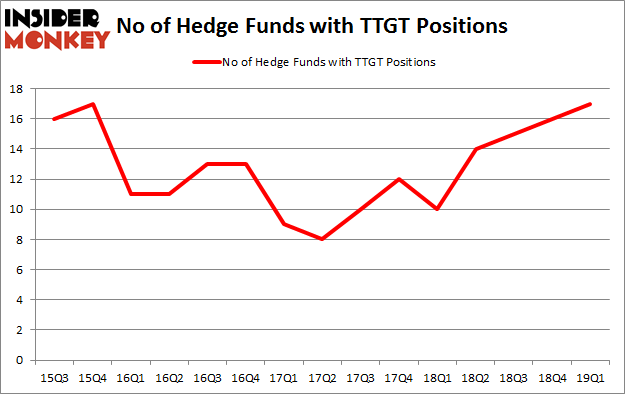 No of Hedge Funds with TTGT Positions