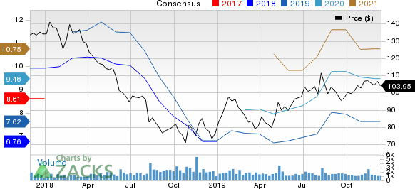 Copa Holdings, S.A. Price and Consensus