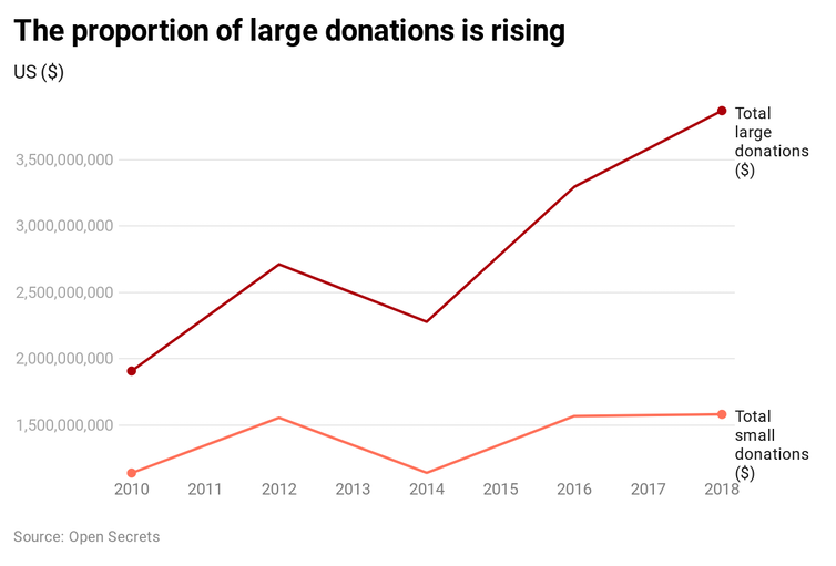 Graph showing how the proportion of large donations in US elections is rising