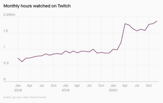 Monthly hours watched on Twitch are approaching 2 billion, up from less than 1 billion a year ago.
