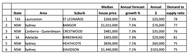 Top 20 locations for forecast median house price growth in 2020. (Source: SRP)
