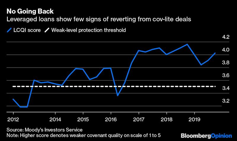 The 'Cov-Lite' Fight in Leveraged Loans Is Lost